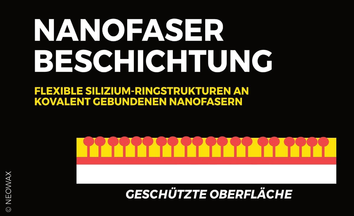 beschichtungen_neowax_coatings_keramikversiegelungen_schema_blog_comp